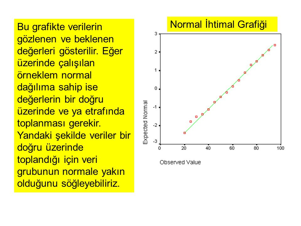 Normal İhtimal Grafiği