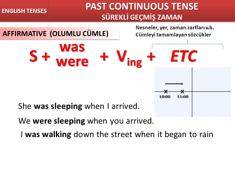 S + + Ving + ETC was were PAST CONTINUOUS TENSE