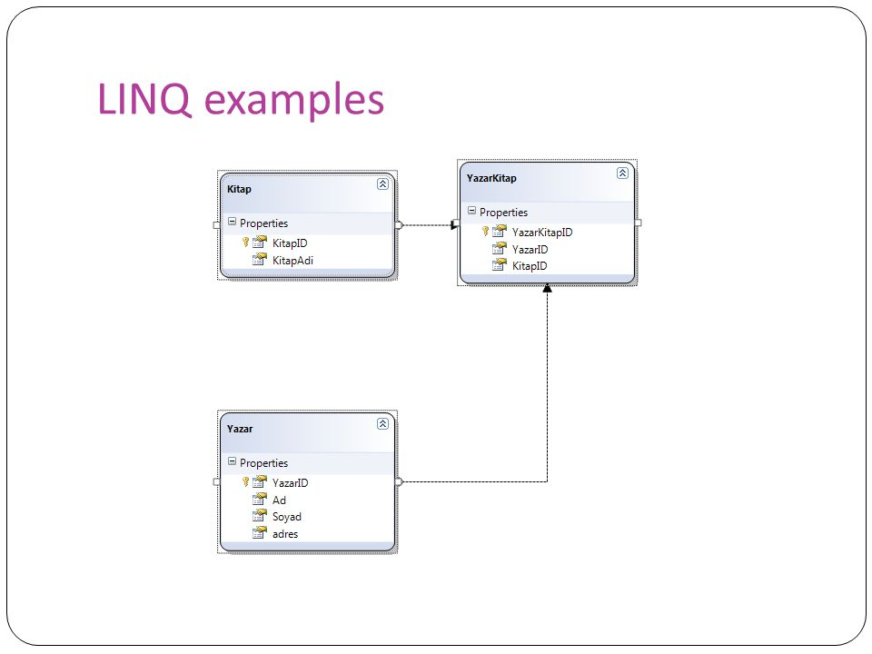 Linq Language Integrated Query Ppt Video Online Indir