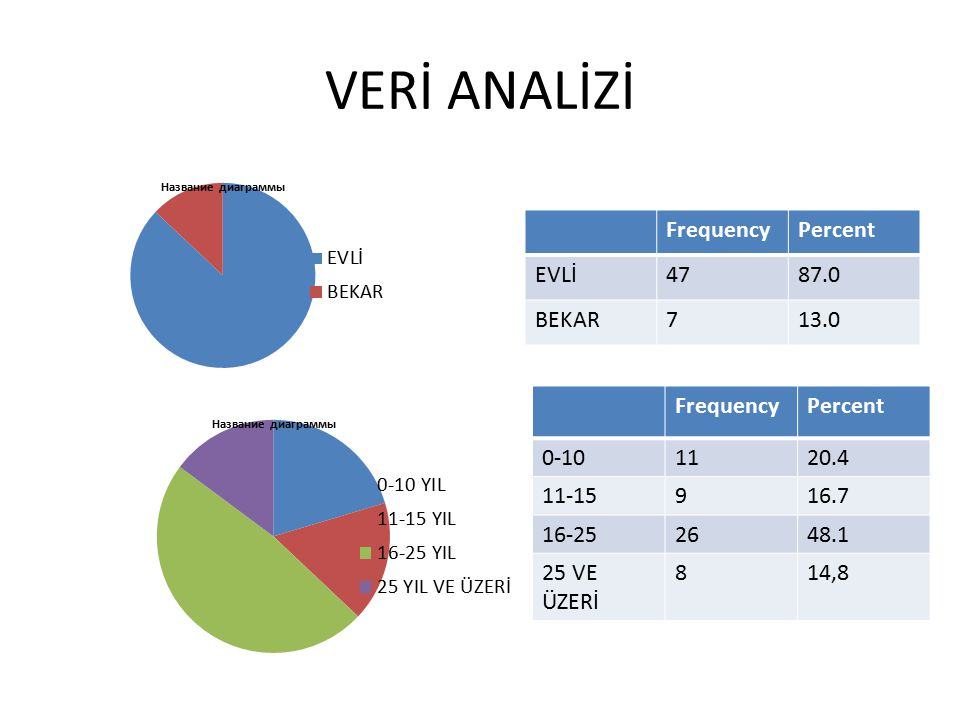 VERİ ANALİZİ Frequency Percent EVLİ BEKAR Frequency