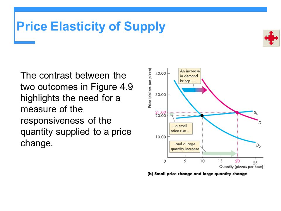 price elasticity products essays The price elasticity of demand for durable goods is more elastic as compared to perishable goods the is because when the price of durable goods increases, consumers prefer to get the old ones repaired or replace them with pre-used ones.