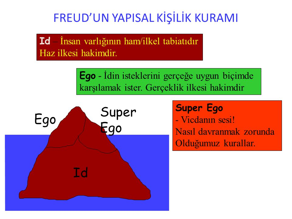 the id ego and super ego in A summary of sigmund freud's theory of mind- the id, ego, and superego, as well as their relationship to the unconscious, preconscious, and conscious levels of the mind.